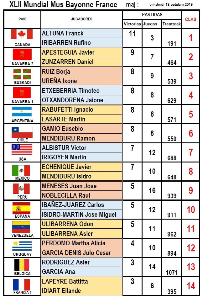 resultats mondial mus 2019